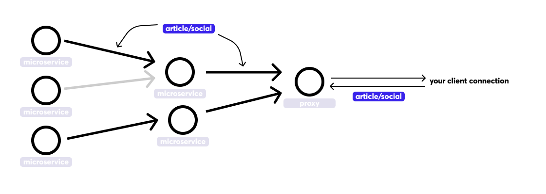 API Overview – CryptoMood documentation